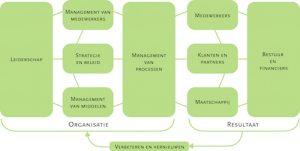 INK kwaliteitsmodellen ISO Lean