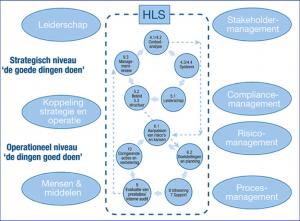 ISO HLS