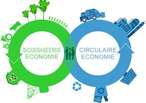 circulaire economie, circulair ondernemen, CE