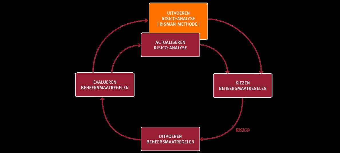 ISO9001; risicomanagement