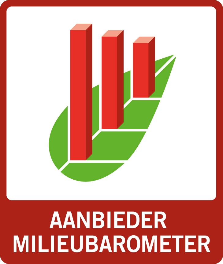 milieubarometer, CO2 footprint